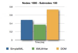 XML Comparison - Nodes 1000 - Subnodes 100