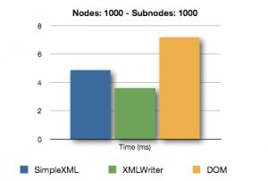 XML Comparison - Nodes 1000 - Subnodes 1000