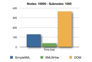XML Comparison - Nodes 10000 - Subnodes 1000