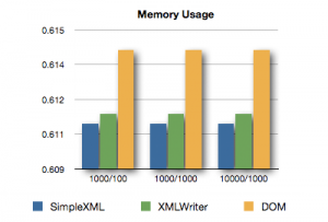 XML Comparison - Memory Usage